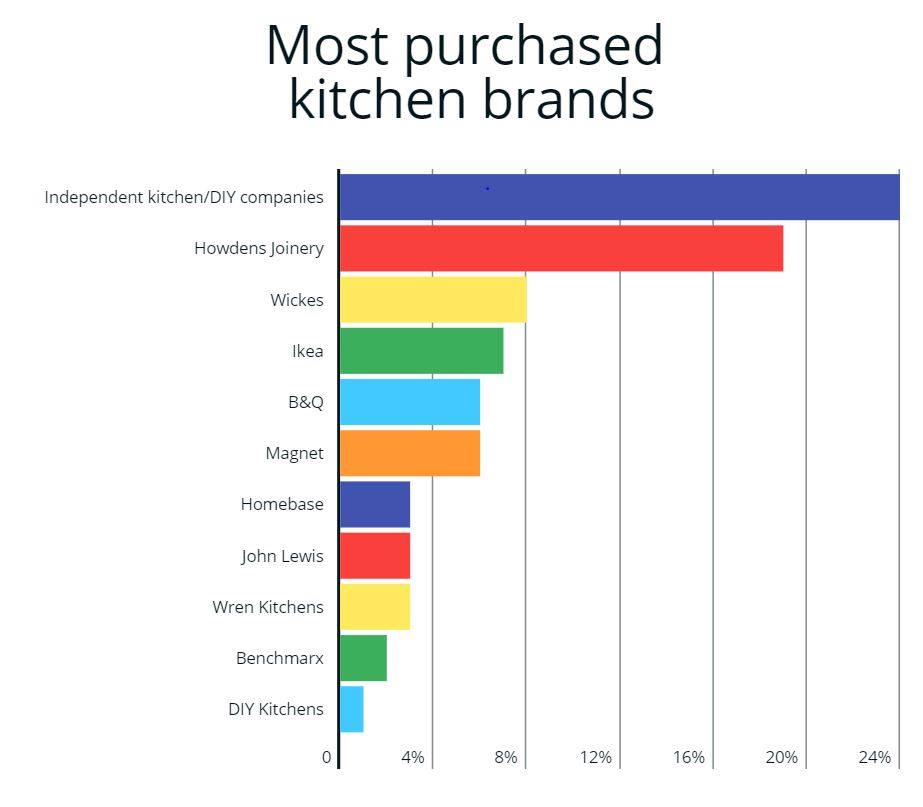 graph of most purchased kitchen brands with independents on top